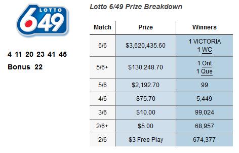 Lotto 6/49 faq | olg