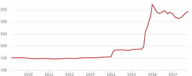 Курс евро (eur) за все время. динамика и график