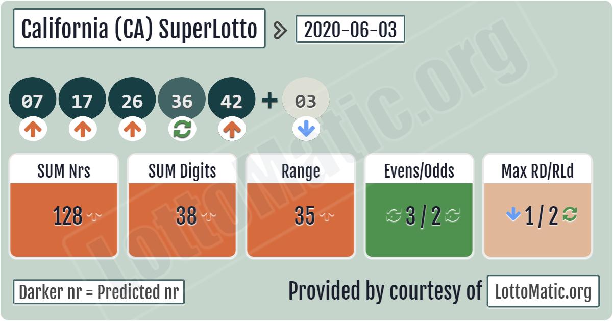 Californiens statslotteri superlotto plus - hvordan man spiller fra Rusland | lotteriverden
