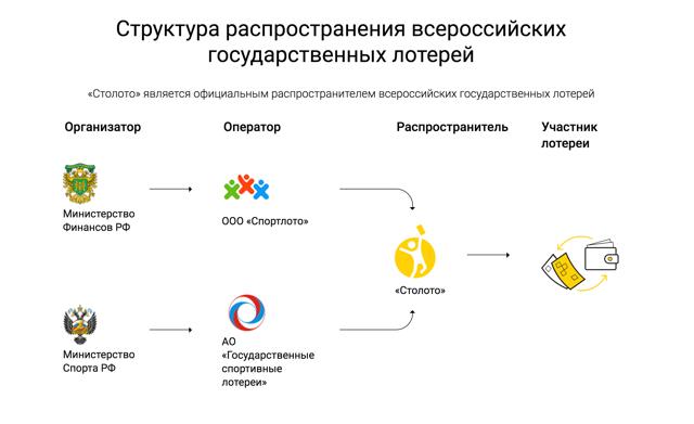 Как организовать лотерею в россии или украине: как открыть свой бизнес по продаже лотерейных билетов в городе или в интернете