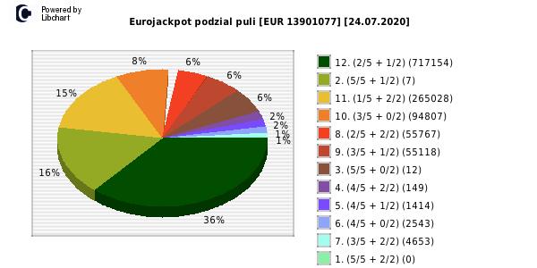 Eurojackpot   loterii eurojackpot