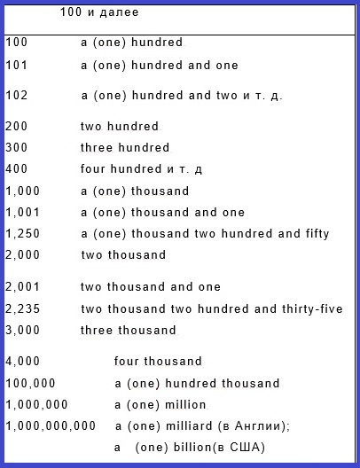 Урок 25. lesson twenty-five