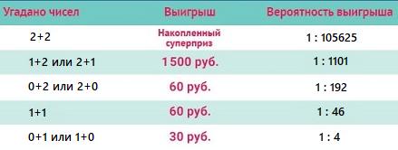 Самые крупные лотереи в мире - топ 5
