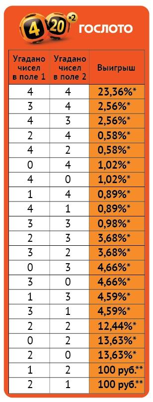 Гослото «4 из 20» – купить лотерейный билет «4 из 20» от официального сайта столото