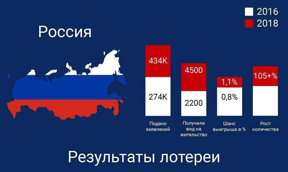 Грин карта 2019-2021 в казахстане - подробная инструкция