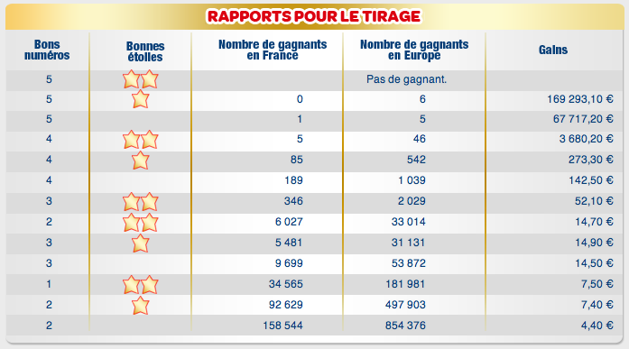 Euromillions - résultats officiel et rapport des gains euromillion !