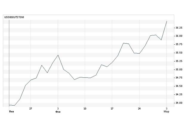 Евро (eur)с 1 января 1999посегодня