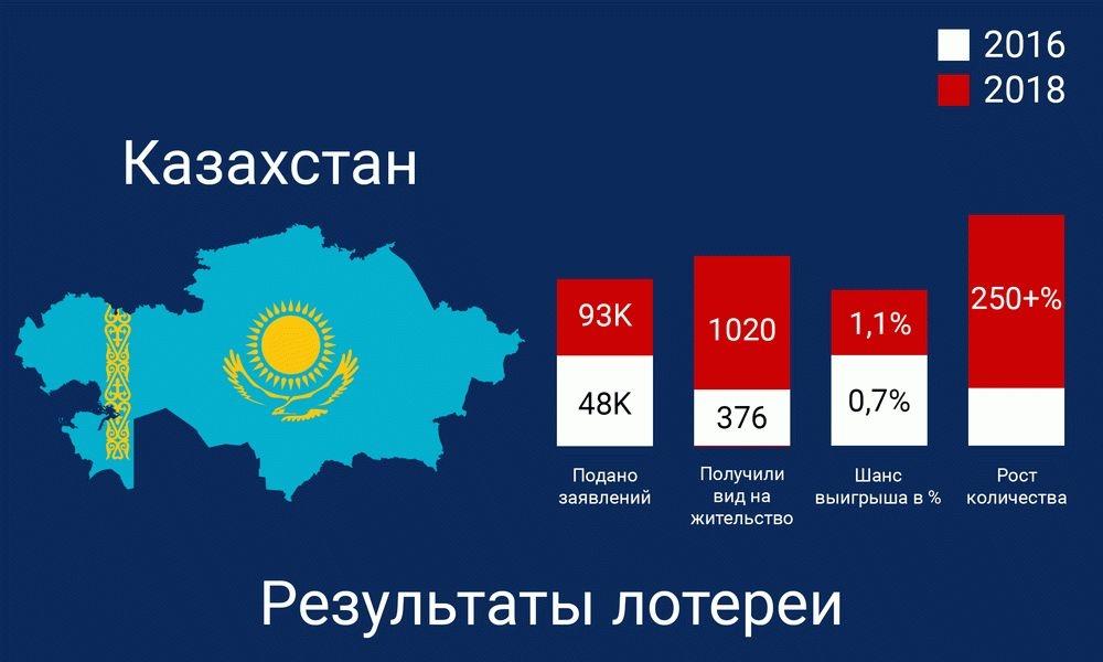Грин карта 2019-2021 в казахстане — пример заполнения анкеты