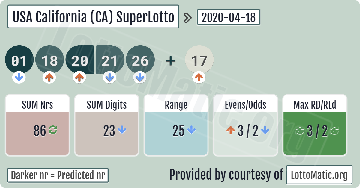 Superlotto plus lotteri - hvordan man spiller fra Rusland | lotteriverden