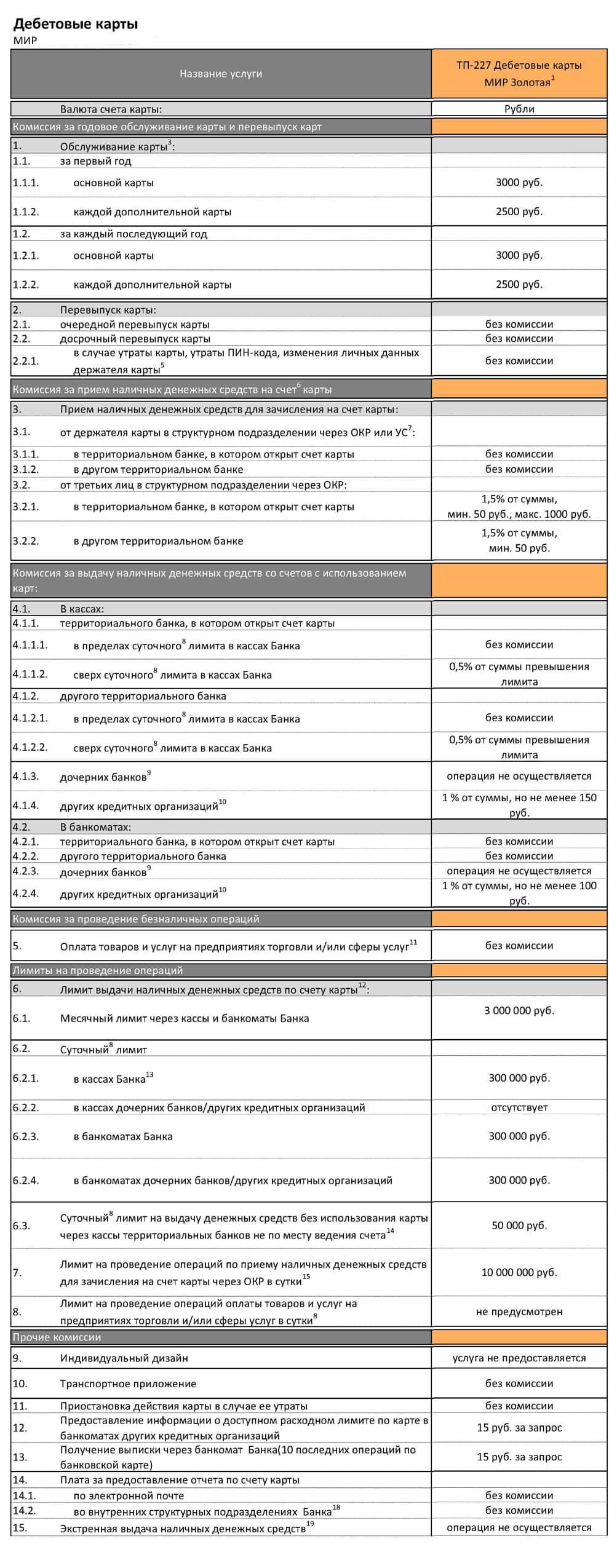 Привет мир кэшбэк сервис: зарегистрировать и подключить карту на сайте privetmir.ru, отзывы