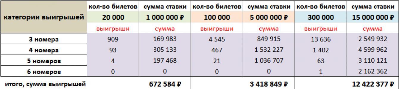 Что такое «лотерейный синдикат» и с чем его едят?   big lottos