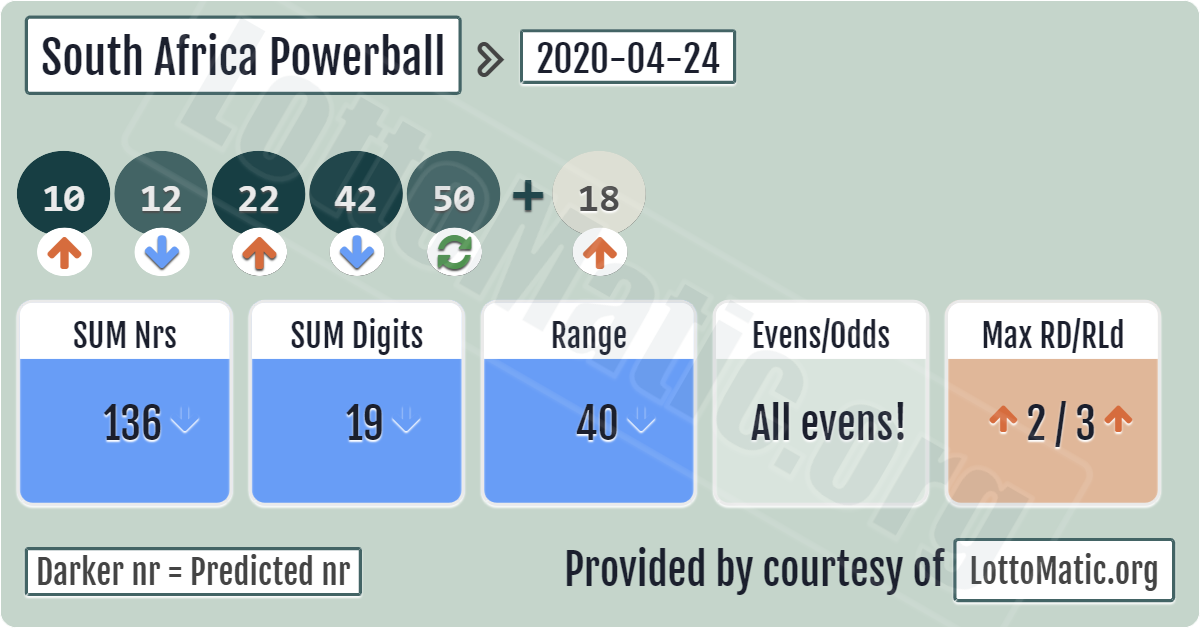 South africa powerball | big lottos