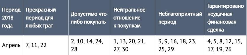 Благоприятные дни для покупки лотерейных билетов в июле 2020 года