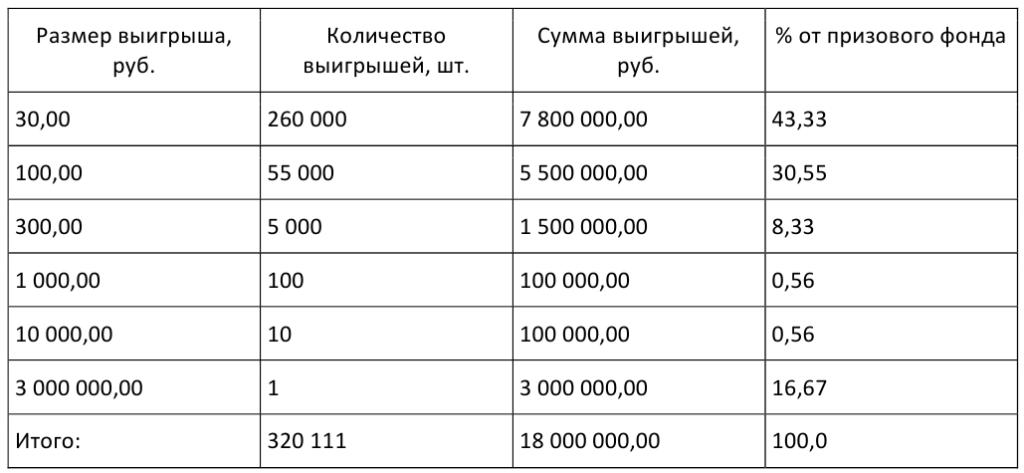 Возможно ли в россии выиграть в лотерею крупную сумму денег?